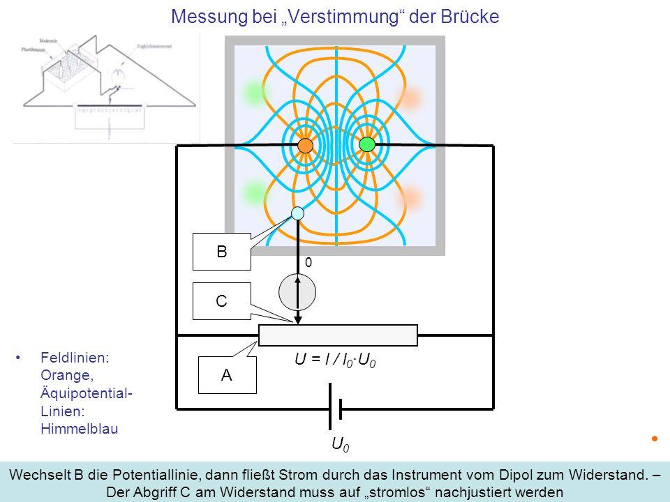 Feldlinien: Orange, Äquipotential- Linien: Himmelblau Wechselt B die Potentiallinie, dann fließt Strom durch das Instrument vom Dipol zum Widerstand.