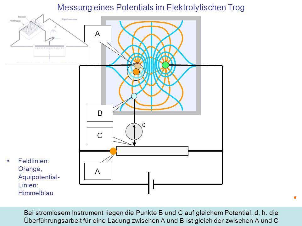 Feldlinien: Orange, Äquipotential- Linien: Himmelblau Messung eines Potentials im Elektrolytischen Trog Bei stromlosem lnstrument liegen die Punkte B