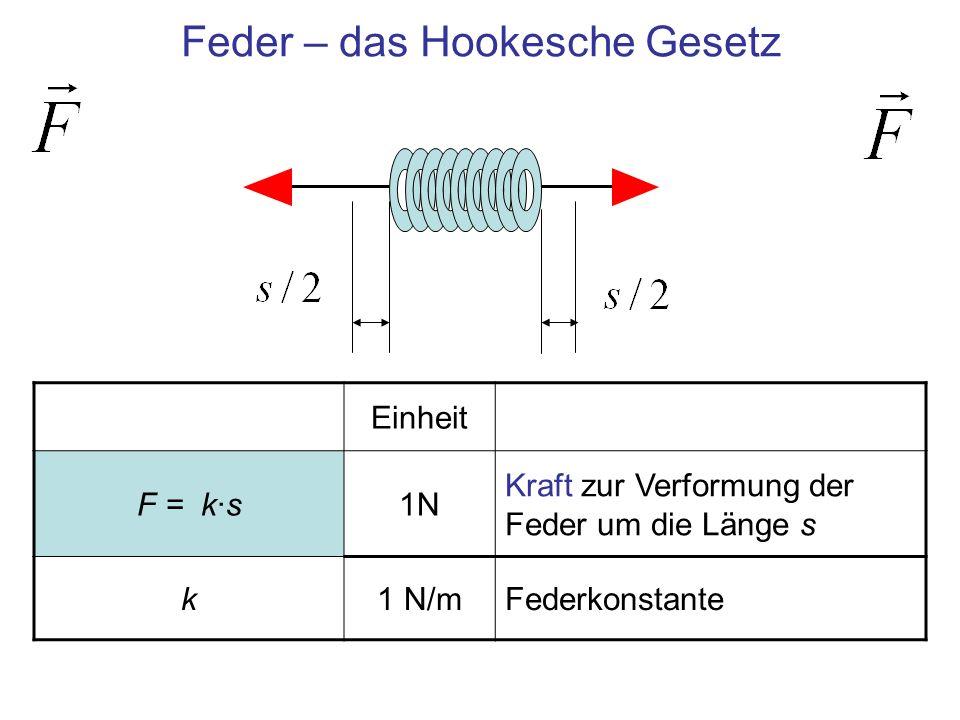 Einheit F = k·s1N Kraft zur Verformung der Feder um die Länge s k1 N/mFederkonstante Feder – das Hookesche Gesetz