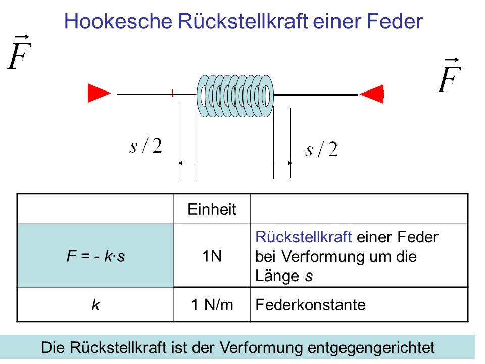 Einheit F = - k·s1N Rückstellkraft einer Feder bei Verformung um die Länge s k1 N/mFederkonstante Hookesche Rückstellkraft einer Feder Die Rückstellkr