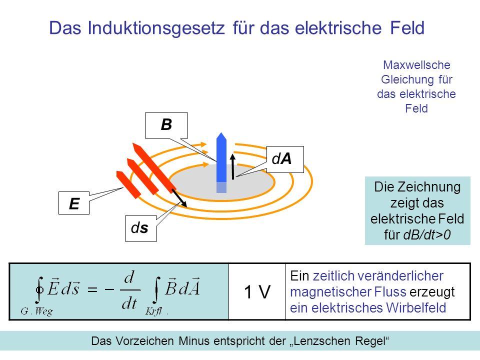 1 V Ein zeitlich veränderlicher magnetischer Fluss erzeugt ein elektrisches Wirbelfeld Das Induktionsgesetz für das elektrische Feld Die Zeichnung zei