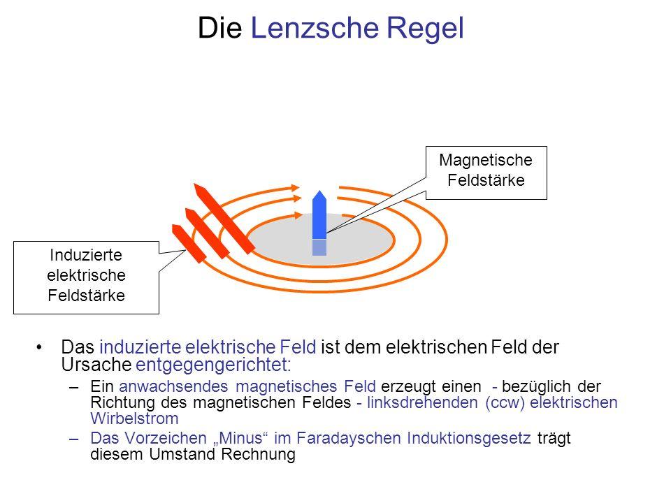 Das induzierte elektrische Feld ist dem elektrischen Feld der Ursache entgegengerichtet: –Ein anwachsendes magnetisches Feld erzeugt einen - bezüglich
