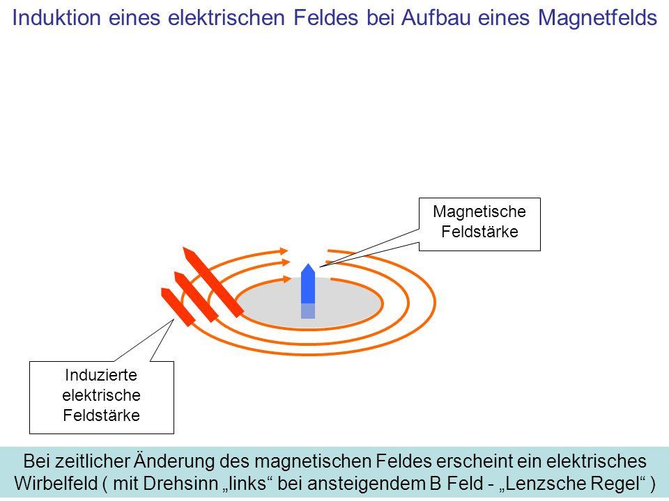 Induzierte elektrische Feldstärke Magnetische Feldstärke Induktion eines elektrischen Feldes bei Aufbau eines Magnetfelds Bei zeitlicher Änderung des