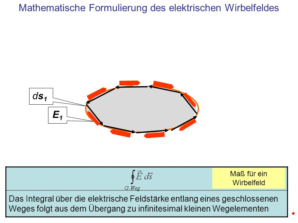 Das Integral über die elektrische Feldstärke entlang eines geschlossenen Weges folgt aus dem Übergang zu infinitesimal kleinen Wegelementen E1E1 ds1ds