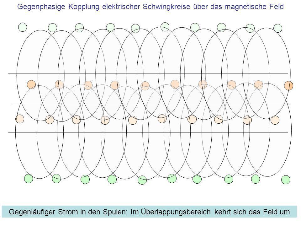 Gegenläufiger Strom in den Spulen: Im Überlappungsbereich kehrt sich das Feld um Gegenphasige Kopplung elektrischer Schwingkreise über das magnetische
