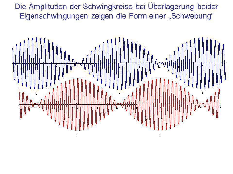 Die Amplituden der Schwingkreise bei Überlagerung beider Eigenschwingungen zeigen die Form einer Schwebung