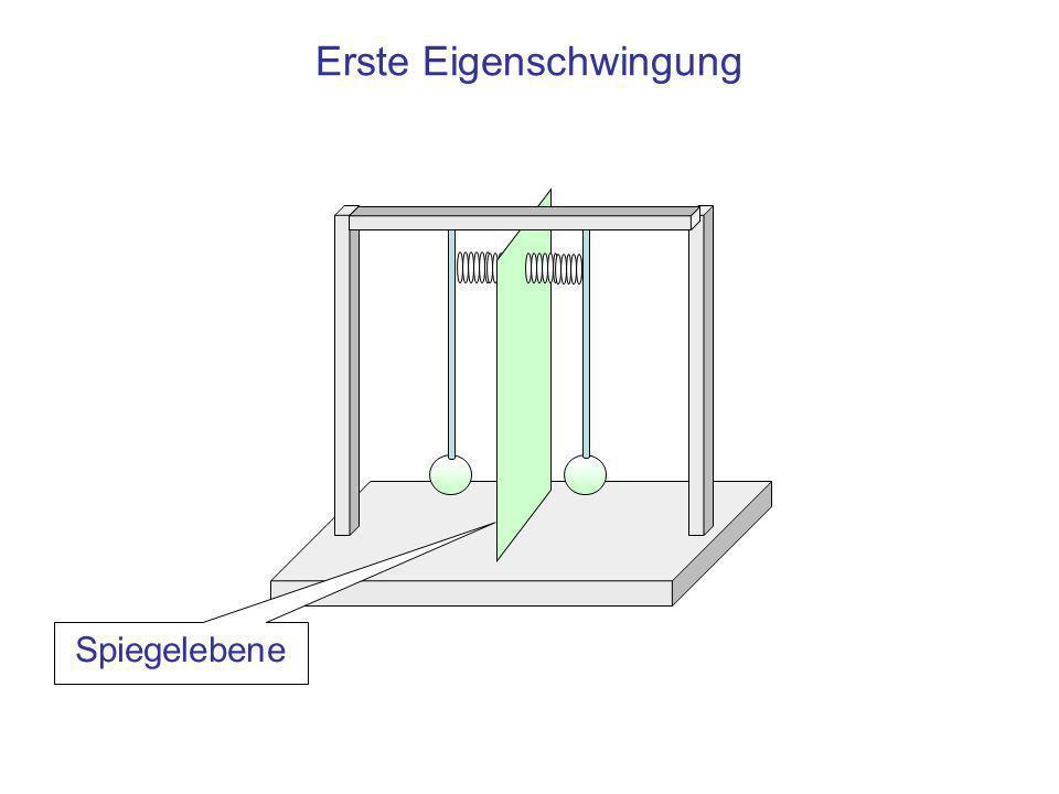 Gleichphasige Kopplung elektrischer Schwingkreise über das magnetische Feld Gleichgerichteter Strom: Feld im Überlappungsbereich wie im Innern der Spulen