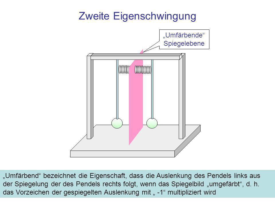 Zweite Eigenschwingung Umfärbende Spiegelebene Umfärbend bezeichnet die Eigenschaft, dass die Auslenkung des Pendels links aus der Spiegelung der des