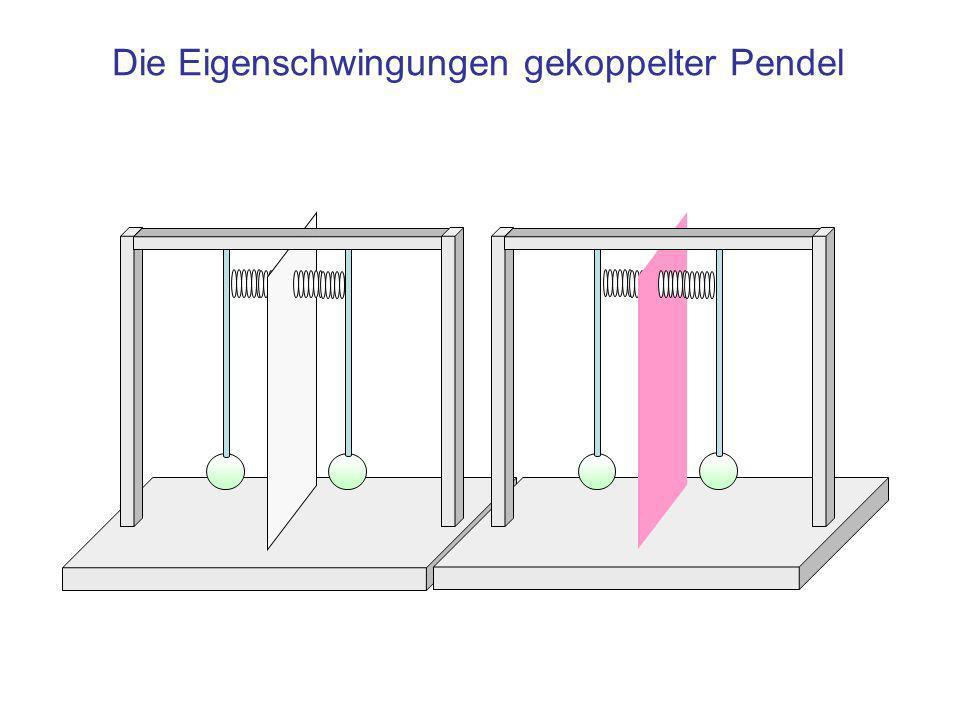 Erzwungene Schwingung im Gekoppelten Pendel Bei Auslenkung nur eines von zwei identischen, durch eine Feder gekoppelter Pendel entsteht ein System aus –Antreibender und –Angetriebener Oszillator Das ist ein System mit erzwungener Schwingung im Zustand der Resonanz, deshalb gilt: Der antreibende Oszillator –Überträgt bei jeder Schwingung Energie auf den angetriebenen –Kommt letztlich (vollständig erschöpft) zur Ruhe und die Oszillatoren tauschen die Rollen