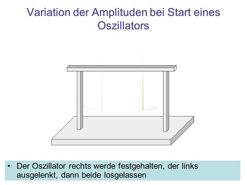 Die Auslenkungen beider Pendel bei Überlagerung der Eigenschwingungen zeigen die Form einer Schwebung Die Periode der Schwebung ist in diesem Beispiel etwa das 20-fache der Periode der Eigenschwingung eines Pendels