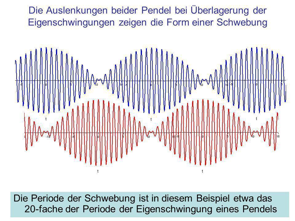 Die Auslenkungen beider Pendel bei Überlagerung der Eigenschwingungen zeigen die Form einer Schwebung Die Periode der Schwebung ist in diesem Beispiel