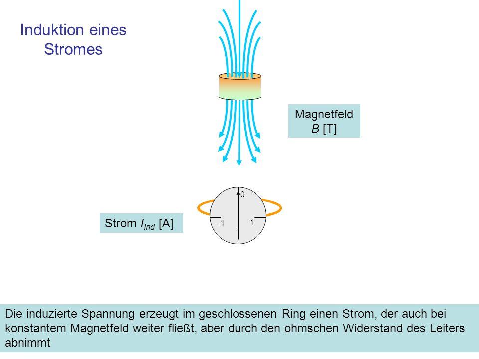 Magnetfeld um den induzierten Strom: Die Lenzsche Regel Der Strom erzeugt im geschlossenen Ring ein Magnetfeld, das dem verursachenden entgegengesetzt ist, Aussage der Lenzschen Regel.