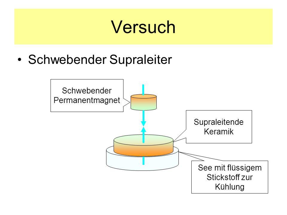 Zusammenfassung Nähert man einer Leiterschleife, die eine Fläche A umrandet, ein Magnetfeld, dann wird in der Schleife eine Spannung U induziert, solange sich das die Fläche A durchdringende Magnetfeld B ändert (Induktionsgesetz) Dadurch erscheint ein Strom, umgeben von einem Magnetfeld Die Lenzschen Regel besagt: Induzierte Größen sind ihrer Ursache entgegengerichtet –folglich kompensiert der durch Induktion entstehende Strom das äußere Magnetfeld, es ist ihm entgegengerichtet –Der Strom (und sein Magnetfeld) klingt nach einiger Zeit aufgrund der ohmschen Widerstandes der Schleife ab Nähert man einem Supraleiter ein Magnetfeld, dann fließt der im Supraleiter induzierte Strom ohne Verluste mit konstanter Stärke, so dass der Magnet – aufgrund im Material lokalisierter Feldlinien - dauerhaft über dem Supraleiter in Schwebe bleibt