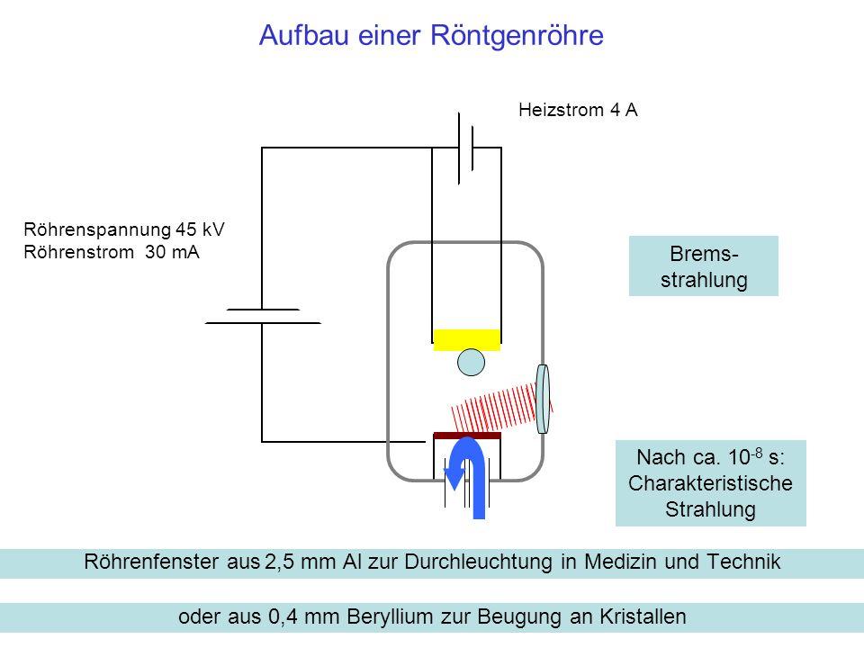 Aufbau einer Röntgenröhre Heizstrom 4 A Brems- strahlung Nach ca. 10 -8 s: Charakteristische Strahlung Röhrenspannung 45 kV Röhrenstrom 30 mA Röhrenfe