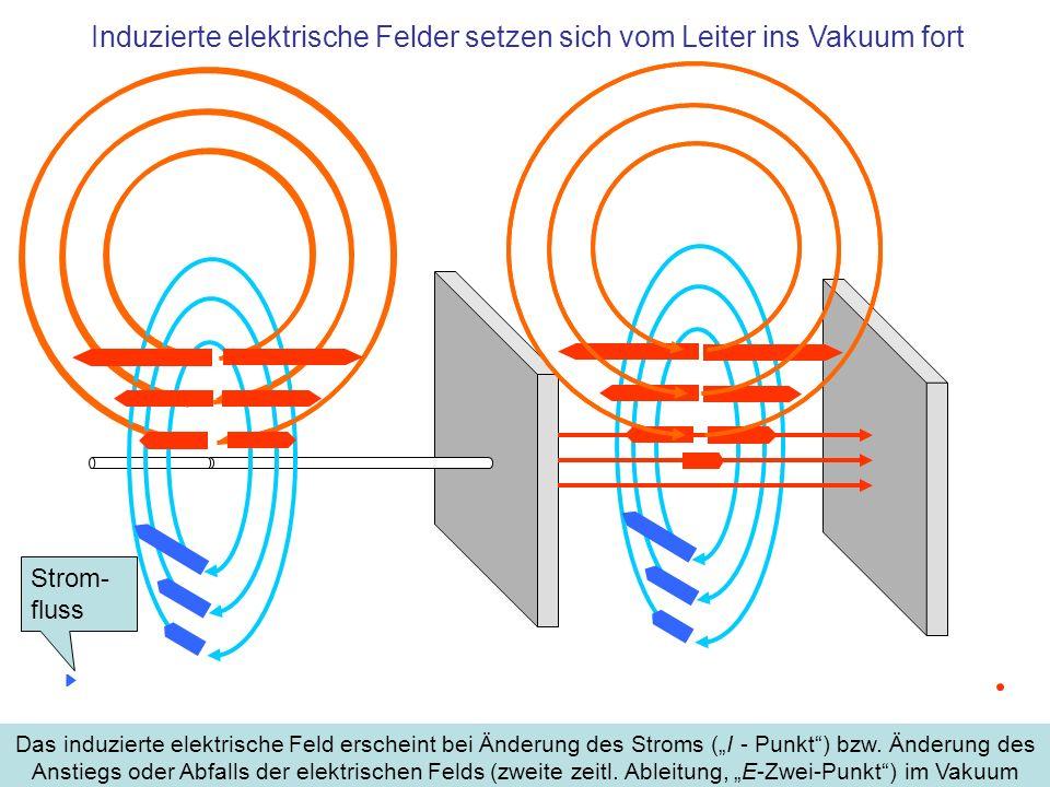 Induzierte elektrische Felder setzen sich vom Leiter ins Vakuum fort Das induzierte elektrische Feld erscheint bei Änderung des Stroms (I - Punkt) bzw