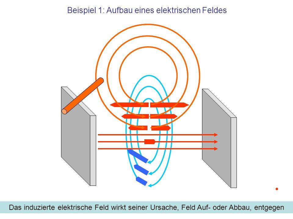 Beispiel 1: Aufbau eines elektrischen Feldes Das induzierte elektrische Feld wirkt seiner Ursache, Feld Auf- oder Abbau, entgegen