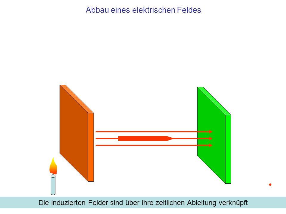 Abbau eines elektrischen Feldes Die induzierten Felder sind über ihre zeitlichen Ableitung verknüpft
