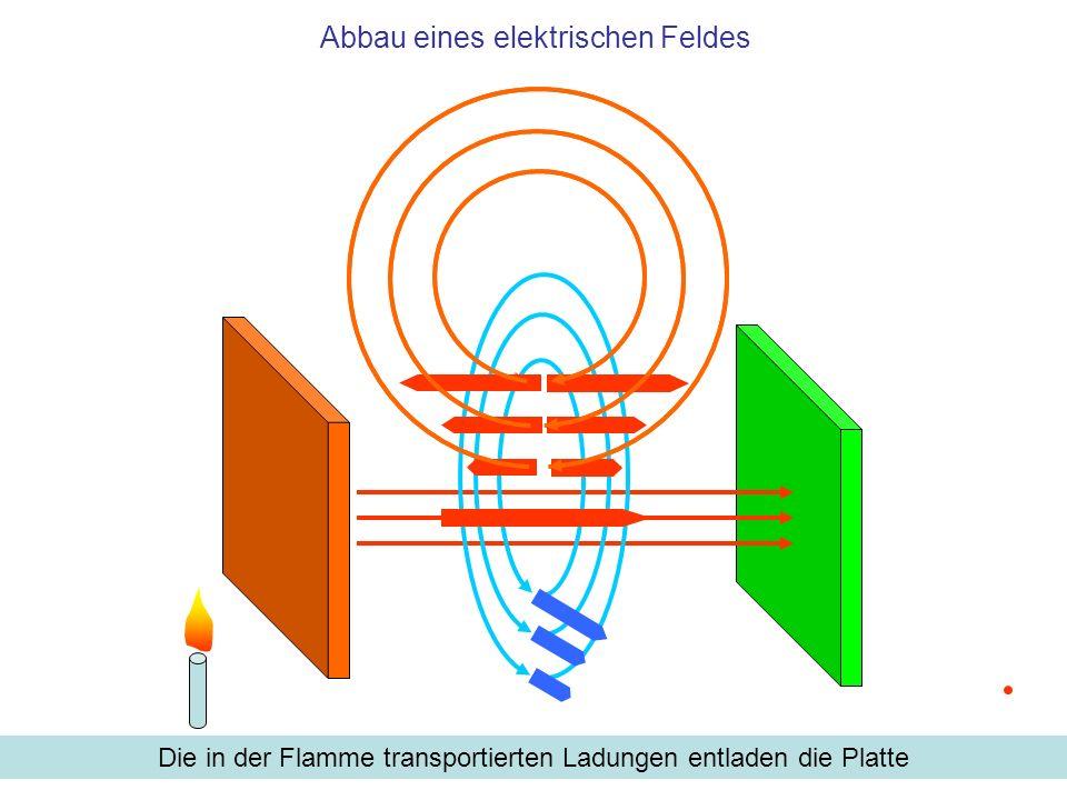 Q: Wie verhalten sich die induzierten Felder zum elektrischen Feld im Kondensator.