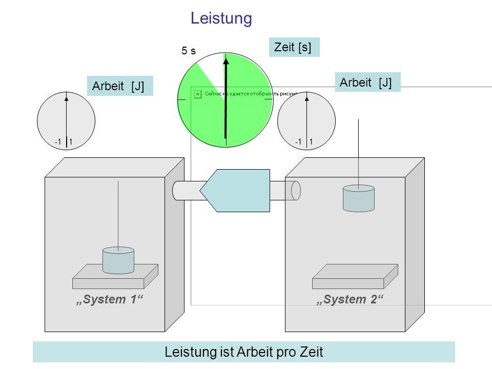 Leistung System 1System 2 1 Arbeit [J] 1 5 s Zeit [s] Arbeit [J] Leistung ist Arbeit pro Zeit