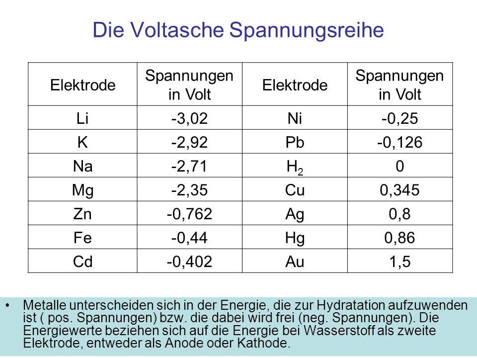 Spannungen zwischen unterschiedlichen Metallen und dem Elektrolyten Die in der Spannungsreihe angegebenen Spannungen werden zwischen zwei Elektroden gemessen: eine mit Wasserstoff umspülte Platin Elektrode die andere aus dem betreffenden Metall Der Elektrolyt ist eine Lösung mit einem Mol der betreffenden Metallionen im Liter.