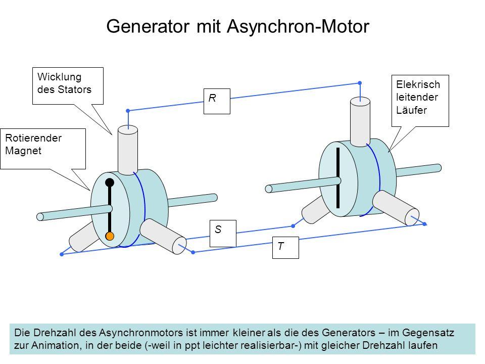 Generator mit Asynchron-Motor Wicklung des Stators Rotierender Magnet R S Elekrisch leitender Läufer T Die Drehzahl des Asynchronmotors ist immer klei