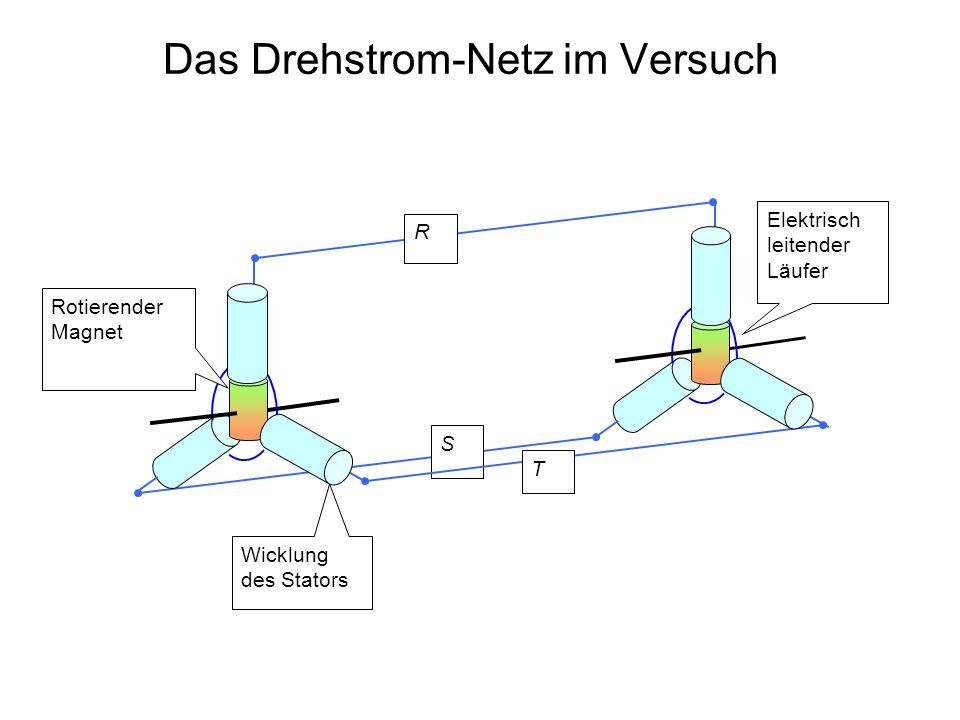 Das Drehstrom-Netz im Versuch Wicklung des Stators R S Elektrisch leitender Läufer T Rotierender Magnet
