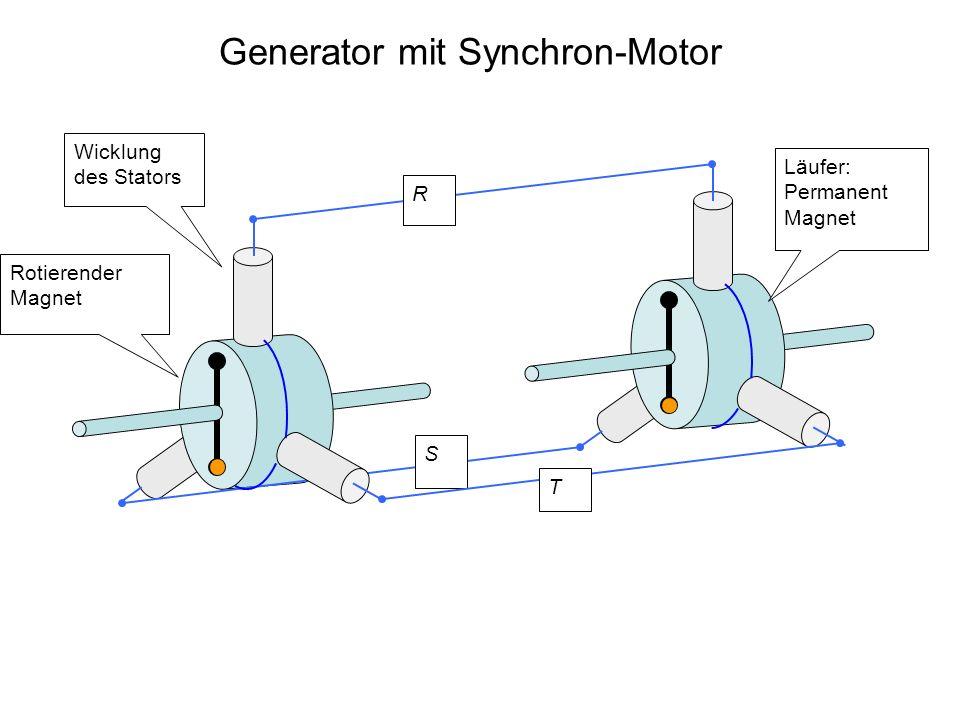 Generator mit Synchron-Motor Wicklung des Stators Rotierender Magnet R S Läufer: Permanent Magnet T