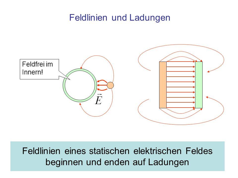 Feldlinien eines statischen elektrischen Feldes beginnen und enden auf Ladungen Feldfrei im Innern! Feldlinien und Ladungen