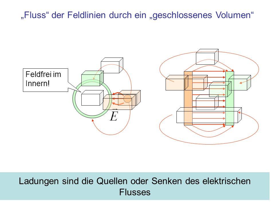Ladungen sind die Quellen oder Senken des elektrischen Flusses Feldfrei im Innern! Fluss der Feldlinien durch ein geschlossenes Volumen