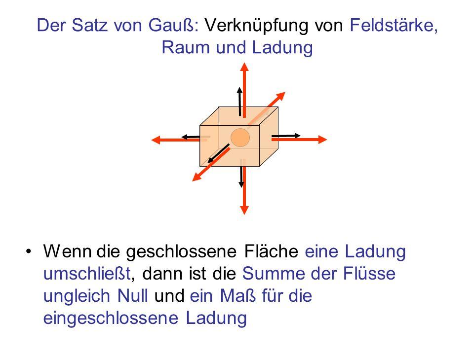 Der Satz von Gauß: Verknüpfung von Feldstärke, Raum und Ladung 1 Nm 2 /C 1 6 2 5 3 4 Formale Schreibweise zur Addition der Flüsse über eine geschlossenen Fläche