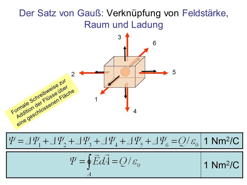 Der Satz von Gauß: Verknüpfung von Feldstärke, Raum und Ladung 1 Nm 2 /C 1 6 2 5 3 4 Formale Schreibweise zur Addition der Flüsse über eine geschlosse