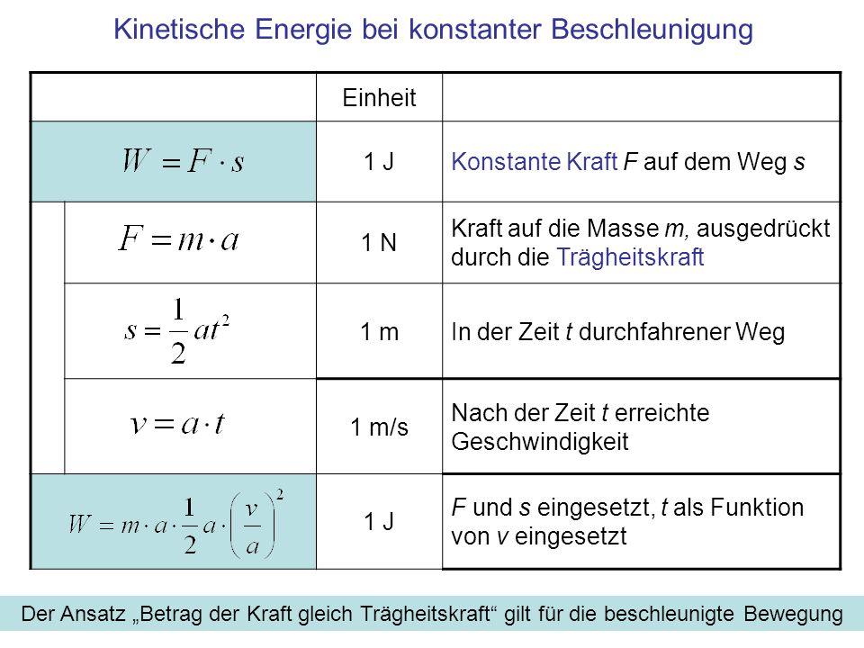 Kinetische Energie bei konstanter Beschleunigung Einheit 1 JKonstante Kraft F auf dem Weg s 1 N Kraft auf die Masse m, ausgedrückt durch die Trägheitskraft 1 mIn der Zeit t durchfahrener Weg 1 m/s Nach der Zeit t erreichte Geschwindigkeit 1 J F und s eingesetzt, t als Funktion von v eingesetzt Der Ansatz Betrag der Kraft gleich Trägheitskraft gilt für die beschleunigte Bewegung