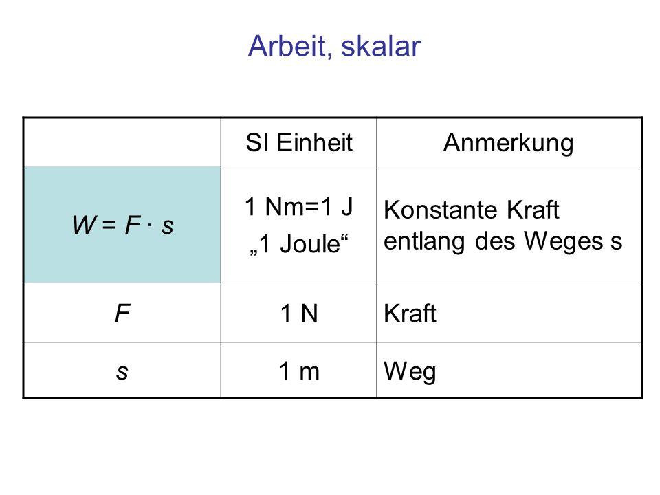 Arbeit, skalar SI EinheitAnmerkung W = F · s 1 Nm=1 J 1 Joule Konstante Kraft entlang des Weges s F1 NKraft s1 mWeg