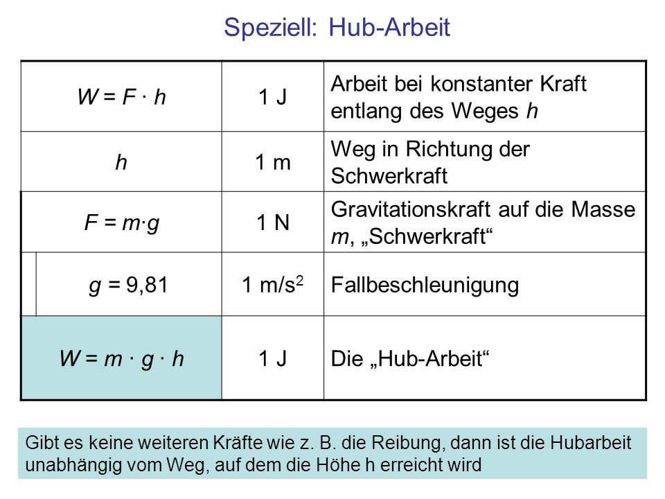 Speziell: Hub-Arbeit W = F · h1 J Arbeit bei konstanter Kraft entlang des Weges h h1 m Weg in Richtung der Schwerkraft F = m·g1 N Gravitationskraft auf die Masse m, Schwerkraft g = 9,811 m/s 2 Fallbeschleunigung W = m · g · h1 JDie Hub-Arbeit Gibt es keine weiteren Kräfte wie z.