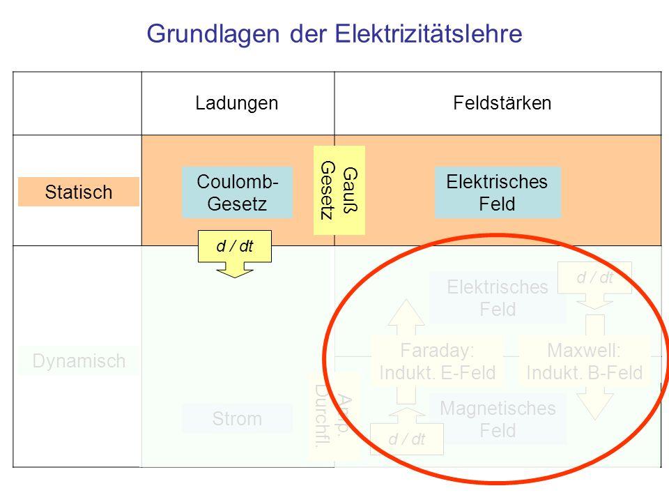 Grundlagen der Elektrizitätslehre Elektrisches Feld Magnetisches Feld Feldstärken Statisch Dynamisch Coulomb- Gesetz Ladungen Gauß Gesetz Amp. Durchfl