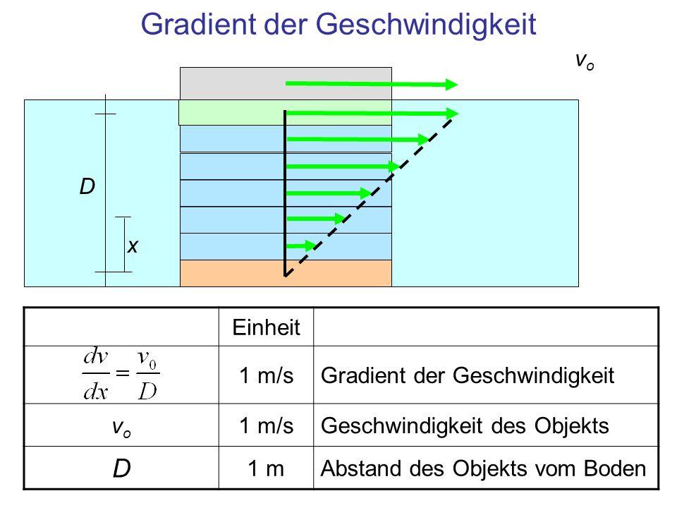 Kraft zur Bewegung bei laminarer Strömung 1 NNewtonsche Gleichung Die Kraft gegen die Reibung ist proportional zum Gradienten der Geschwindigkeit vovo x D