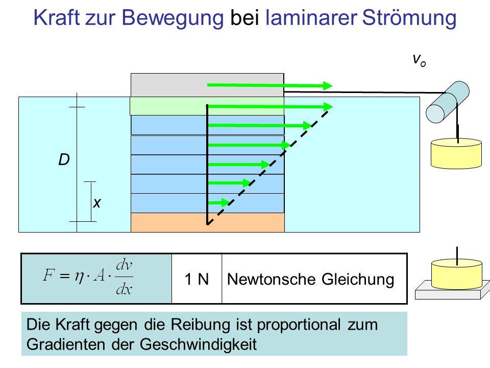 Kraft zur Bewegung bei laminarer Strömung 1 NNewtonsche Gleichung Die Kraft gegen die Reibung ist proportional zum Gradienten der Geschwindigkeit vovo