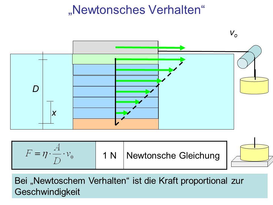 Einheit 1 N Kraft zur Bewegung einer Schicht in einer Strömung mit Geschwindigkeitsgradient dv/dx 1 Pa·sViskosität der Flüssigkeit 1 m 2 Fläche der Schicht Die Newtonsche Gleichung Newtonsche Flüssigkeiten: Flüssigkeiten, in denen dieses Kraftgesetz gilt Nicht Newtonsche Flüssigkeiten: z.