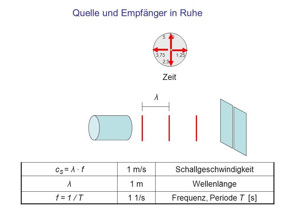 Quelle und Empfänger in Ruhe 1,25 0 3,75 5 2,5 Zeit c S = λ · f1 m/sSchallgeschwindigkeit λ1 mWellenlänge f = 1 / T1 1/sFrequenz, Periode T [s] λ
