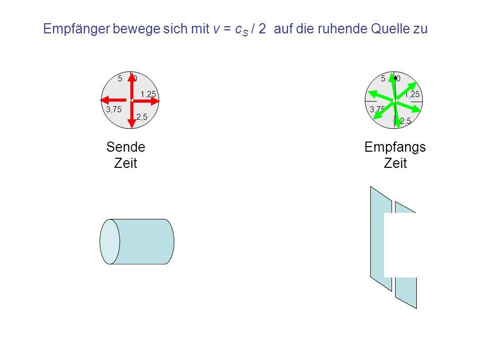 1,25 0 3,75 5 2,5 Empfangs Zeit 1,25 0 3,75 5 2,5 Sende Zeit Empfänger bewege sich mit v = c S / 2 auf die ruhende Quelle zu
