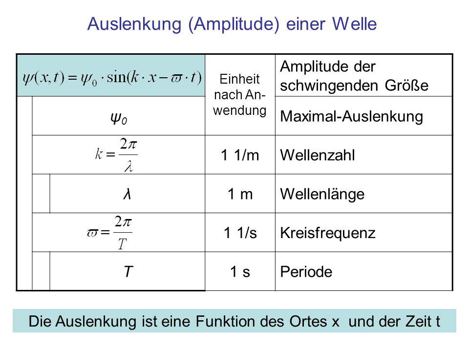 Auslenkung (Amplitude) einer Welle Einheit nach An- wendung Amplitude der schwingenden Größe ψ0ψ0 Maximal-Auslenkung 1 1/mWellenzahl λ1 mWellenlänge 1