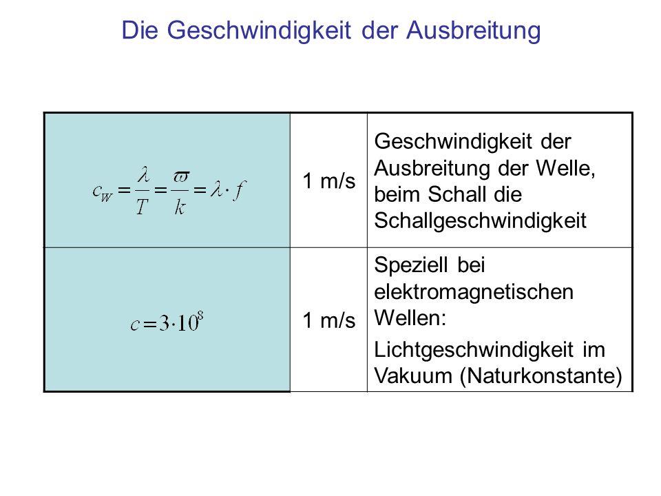 Die Geschwindigkeit der Ausbreitung 1 m/s Geschwindigkeit der Ausbreitung der Welle, beim Schall die Schallgeschwindigkeit 1 m/s Speziell bei elektrom