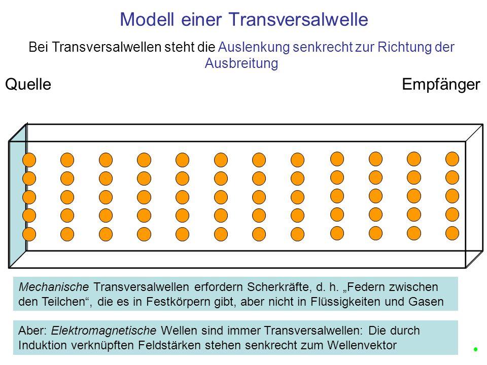 Modell einer Transversalwelle QuelleEmpfänger Mechanische Transversalwellen erfordern Scherkräfte, d. h. Federn zwischen den Teilchen, die es in Festk