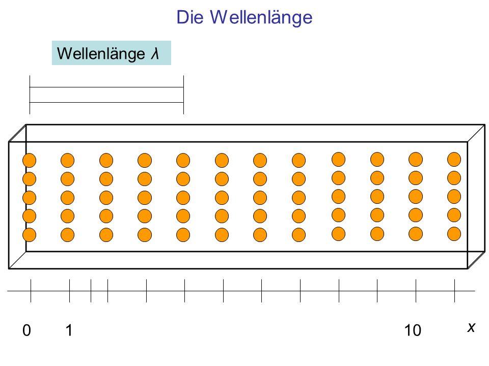 Die Wellenlänge x 0110 Wellenlänge λ