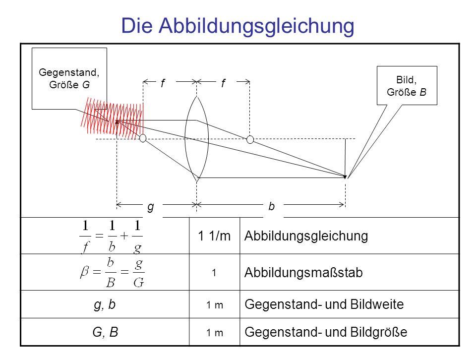 Die Abbildungsgleichung – Herleitung 1 Strahlensatz für den Strahl durch den Fokus links (orange) 1 Strahlensatz für den Strahl durch die Mitte (grün) 1 m Aus der Division beider Gleichungen folgt, nach Division durch f, 1 / mDie Abbildungsgleichung ff gb Gegenstand, Größe G Bild, Größe B