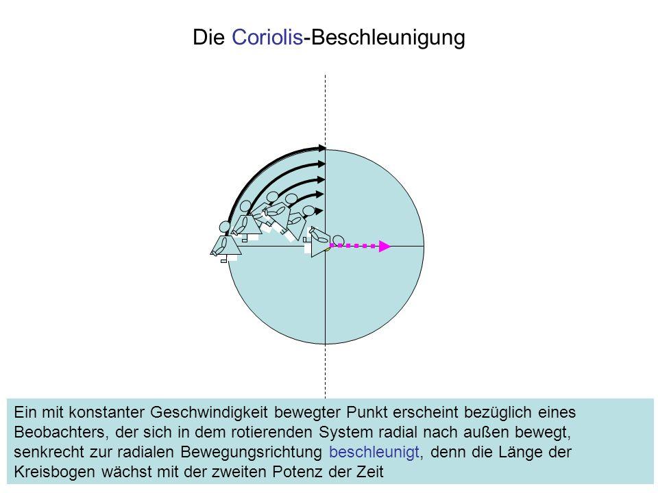 Die Coriolis-Beschleunigung Ein mit konstanter Geschwindigkeit bewegter Punkt erscheint bezüglich eines Beobachters, der sich in dem rotierenden Syste