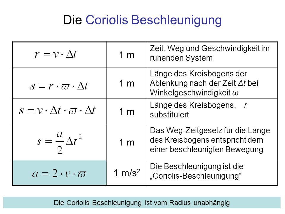 Die Coriolis Beschleunigung 1 m Zeit, Weg und Geschwindigkeit im ruhenden System 1 m Länge des Kreisbogens der Ablenkung nach der Zeit Δt bei Winkelge