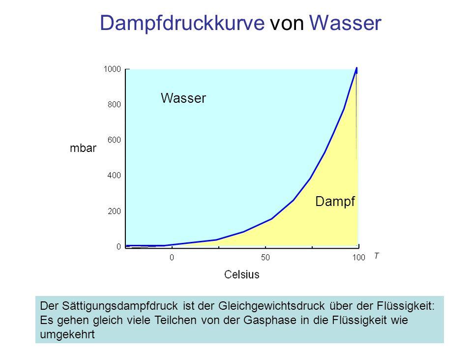 Zusammenfassung Daltonsches Partialdruckgesetz: Der Druck eines Gemischs aus Gasen ist die Summe der Partialdrucke der einzelnen Komponenten –p = p 1 + p 2 + … + p n [Pa] Der Partialdruck p i der Komponente i ist der Druck, den diese Komponente ausüben würde, befände sie sich alleine im Behälter Speziell: Relative Luftfeuchtigkeit bei Temperatur T [°C] –f = 100% · p H2O / p S (T) –p H2O [mbar] Partialdruck des Wasserdampfs –p S (T) [mbar] Sättigungsdampfdruck des Wasserdampfs bei Temperatur T Bei diesem Druck kondensiert der Dampf