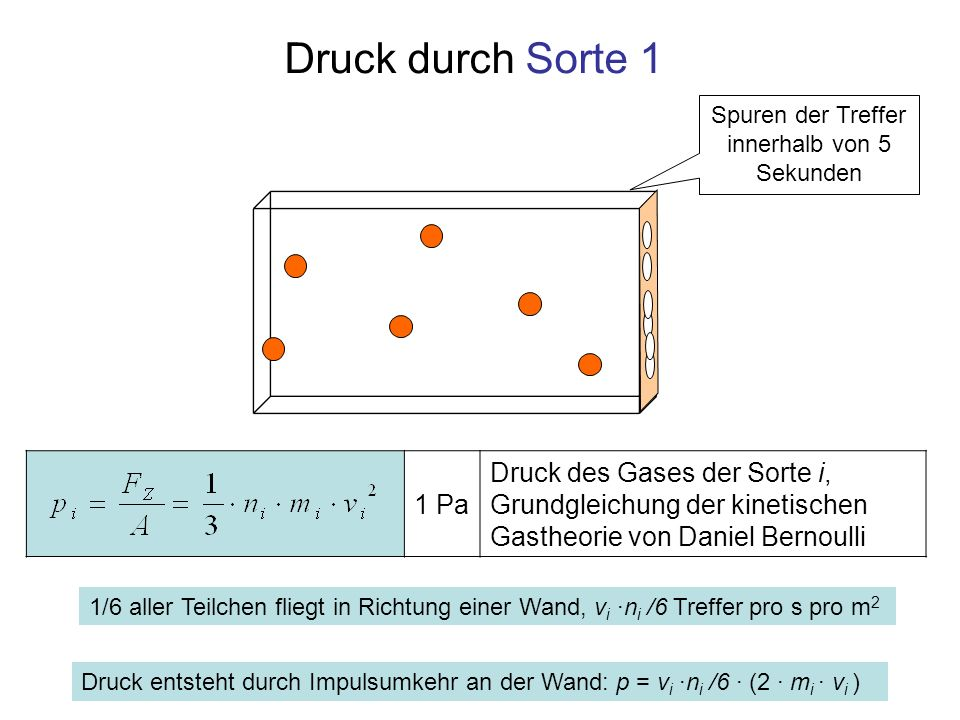 Druck durch Sorte 1 Druck entsteht durch Impulsumkehr an der Wand: p = v i ·n i /6 · (2 · m i · v i ) Spuren der Treffer innerhalb von 5 Sekunden 1 Pa