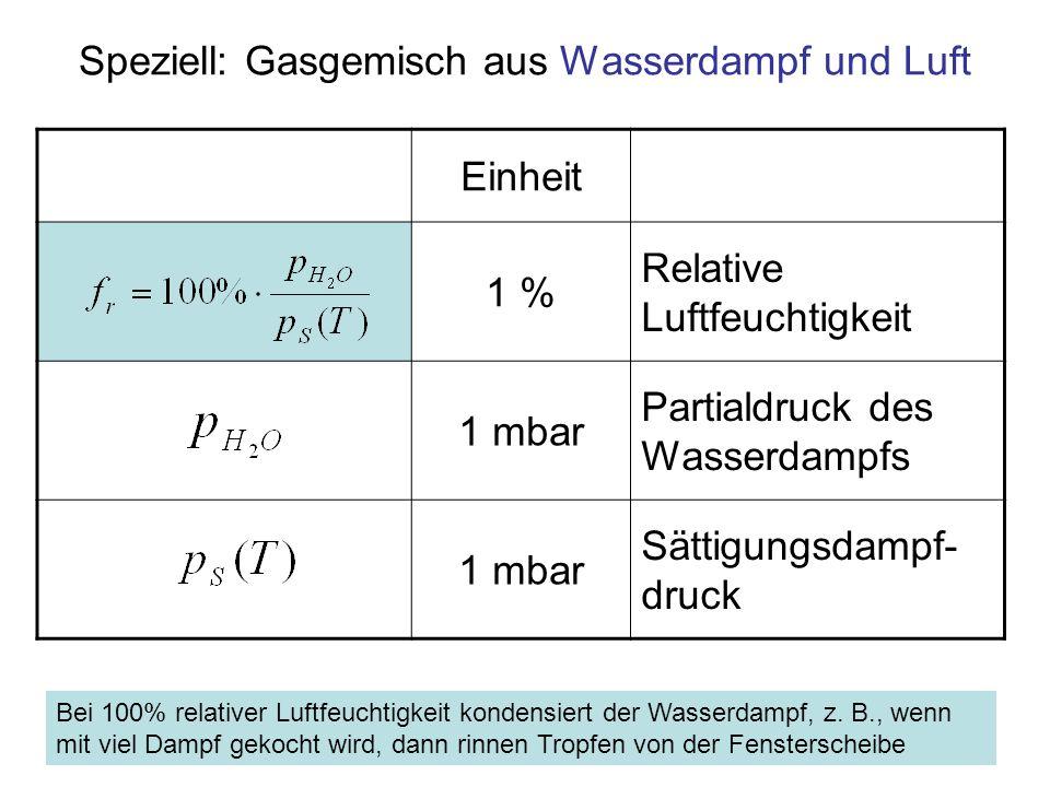 Speziell: Gasgemisch aus Wasserdampf und Luft Einheit 1 % Relative Luftfeuchtigkeit 1 mbar Partialdruck des Wasserdampfs 1 mbar Sättigungsdampf- druck